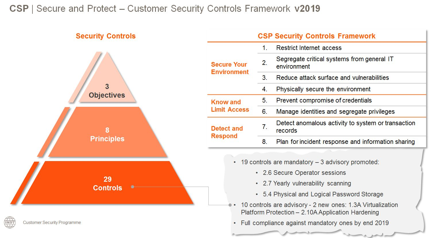 swift_infographic_csp_security_controls_2019